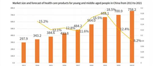 运动风潮来袭,运动营养品市场机会如何? 健康 时尚 业界 第7张